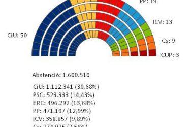 25N: Les eleccions castiguen CiU i la CUP entra al parlament autonòmic
