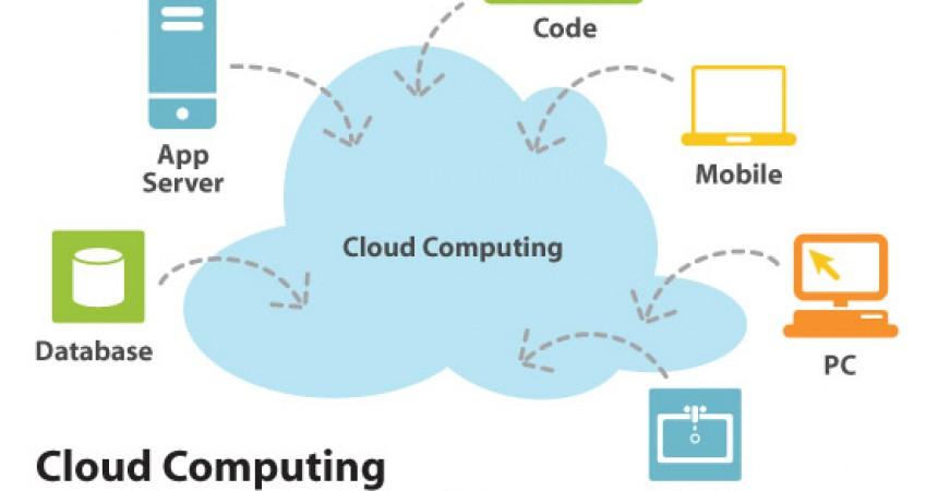 El núvol del futur