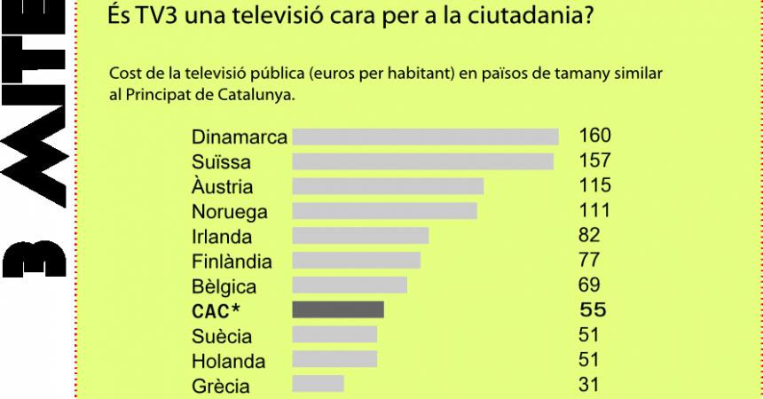 El pla per aprimar Televisió de Catalunya