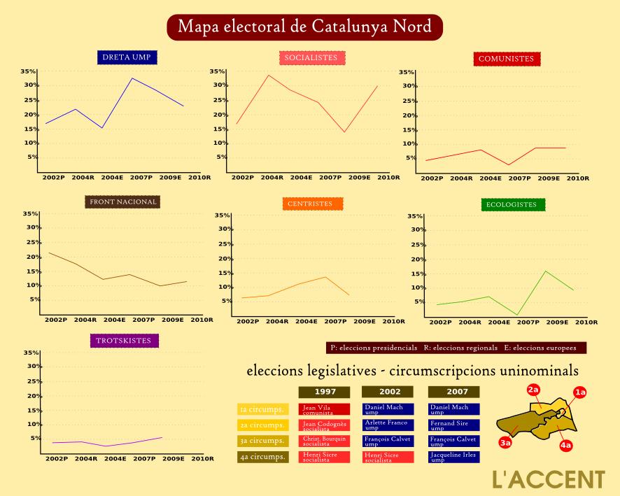 eleccions cat nord