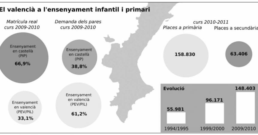 Escola Valenciana denuncia els incompliments de l'administració