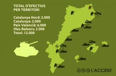 La presència dels exèrcits estrangers als Països Catalans
