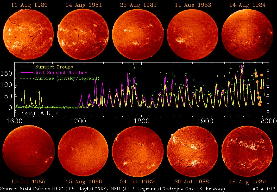 activitat solar durant una dècada