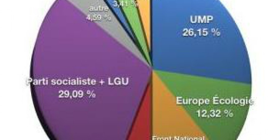 Eleccions regionals a l'estat Francès: derrota de Sarkozy amb una abstenció majoritària