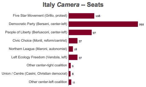 italia congres2013