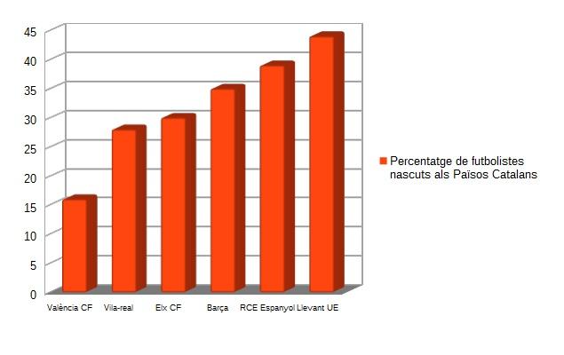 percentatge futbolistes