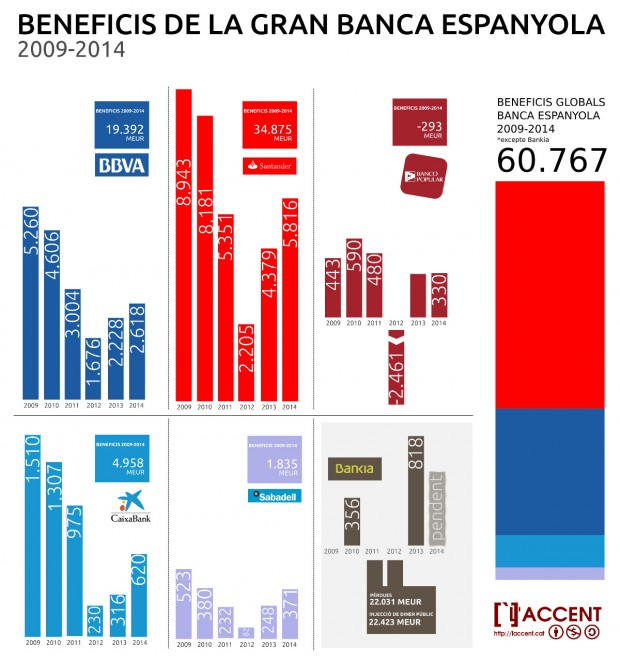 beneficis_bancaris
