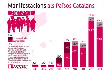 De 300 a 10.000 manifestacions anuals: les xifres de la protesta als Països Catalans