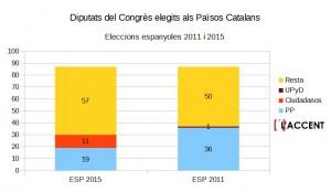 Diputats Congres PPCC