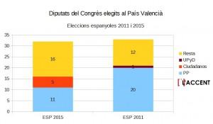 Diputats congres pv