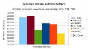Participació electoral PPCC