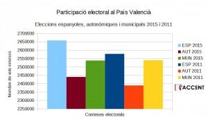 ParticipacióelectoralPV