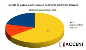 diputats autonomicsppcc 2015