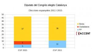 diputats congres cat