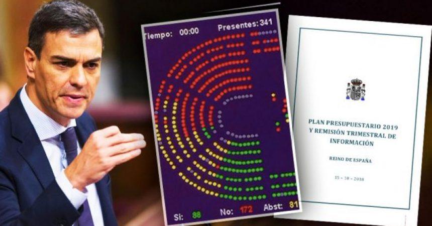 Les dretes neoliberals, l'autodeterminació i els pressupostos del govern del PSOE